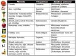 Alimentos, Fitoquimicos y sus Beneficios