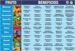 Beneficios de añgunas Frutas