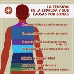 La Tension en la Espalda y sus Causas