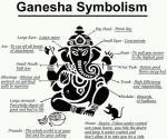 Simbolismo de Ganesha