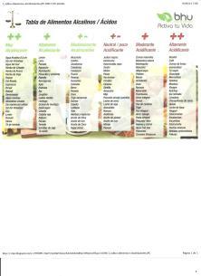 Alimentos Alcalinos y Acidos y su efecto en el PH del Cuerpo 005