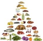 dieta-paleo-piramide