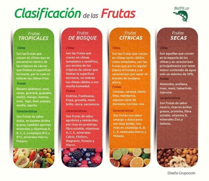 Clasificacion Frutas