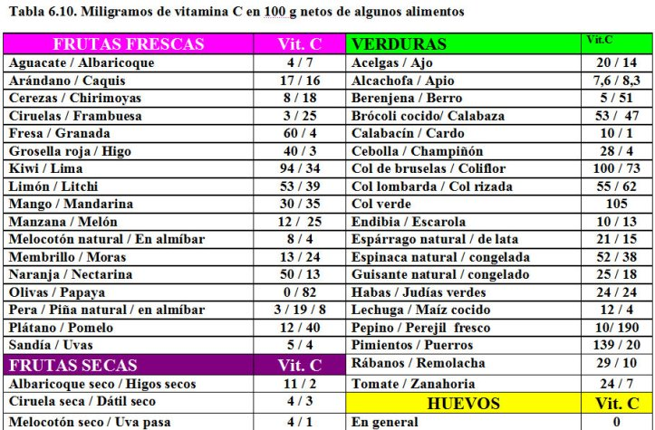 Tabla-6.10.-Contenido-Vitamina-C-alimentos