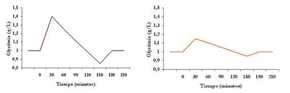 Curva Indice Glicemico